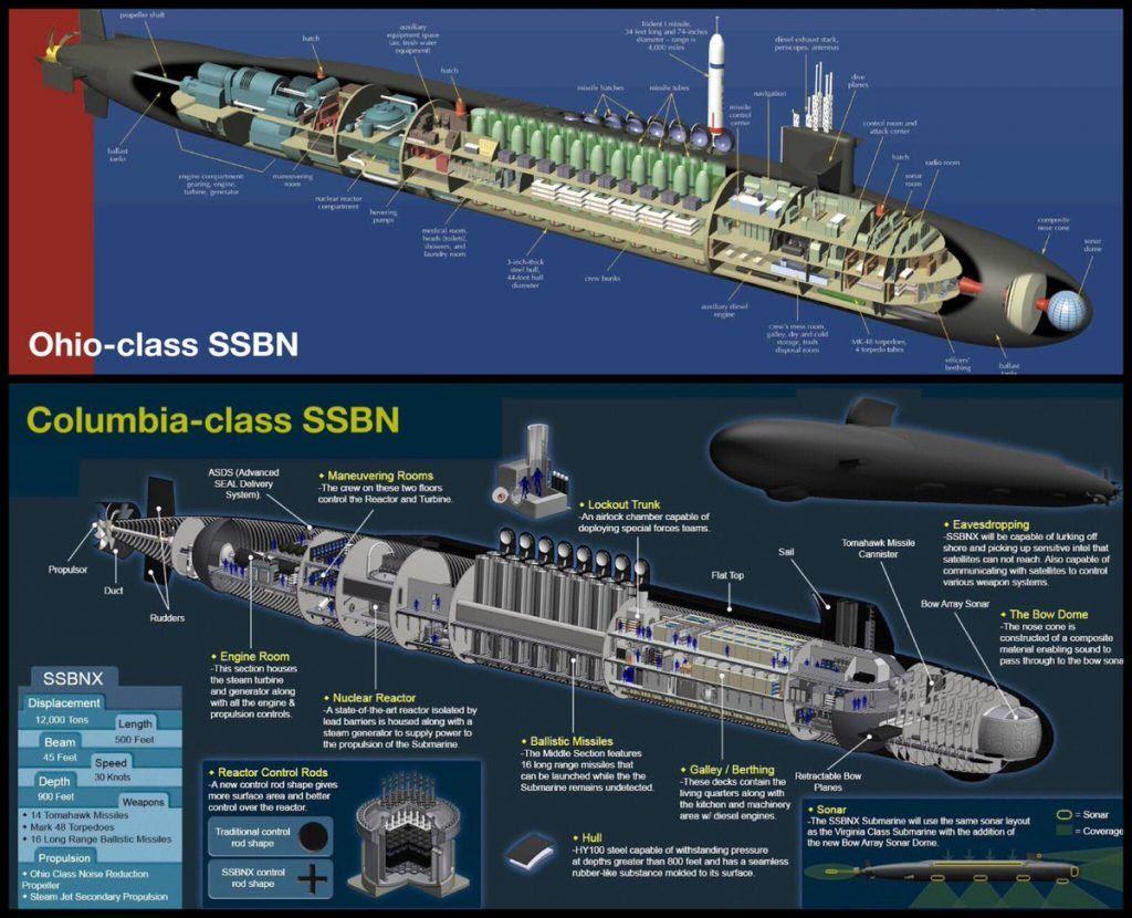 Resultado de imagen de Clase Columbia de submarinos nucleares