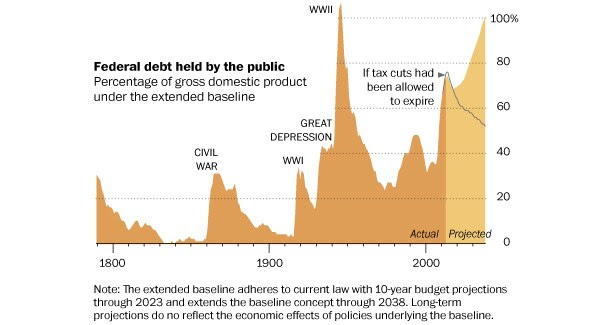U.S. debt outlook is still dark.