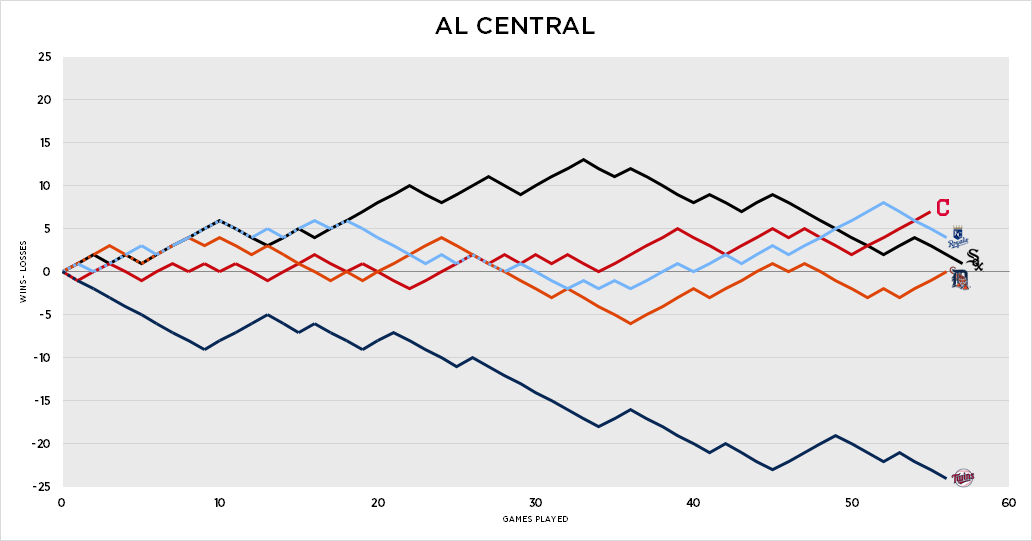 https://www.reddit.com/r/baseball/comments/4mt6ay/mlb_graphical_standings_june_6_2016/