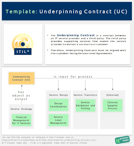 Checklist Underpinning Contract (UC)