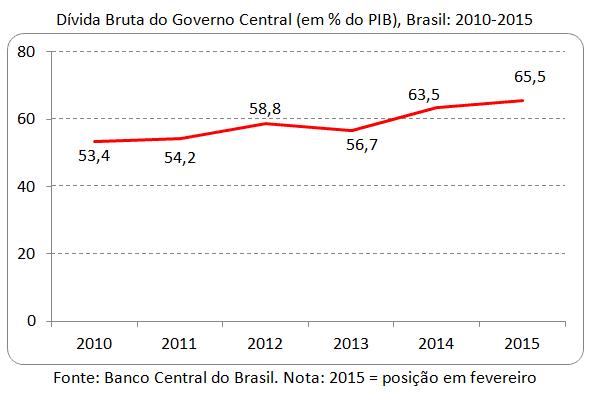 O ajuste do ajuste fiscal e a inadimplência do Brasil