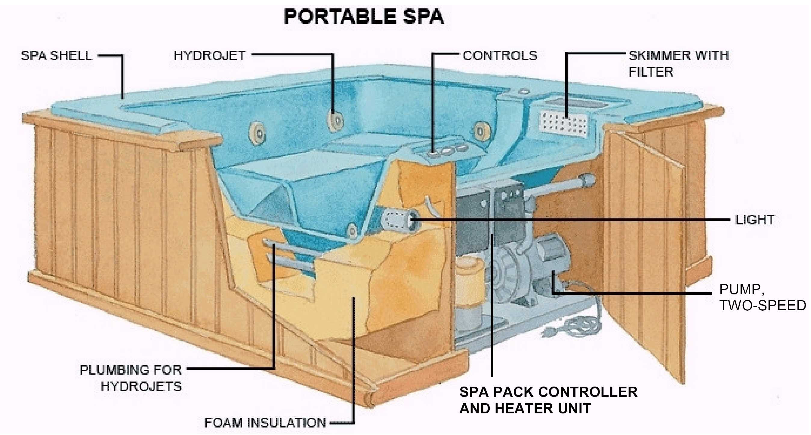 Hot Spring Spa Wiring Diagram