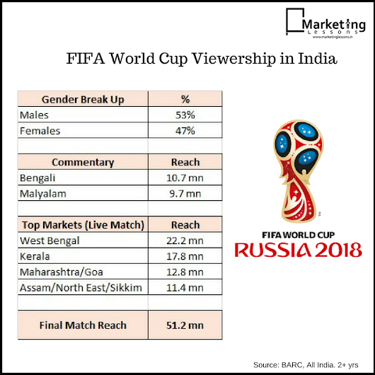 FIFA World Cup Football Viewership in India Vs Cricket | Marketing Lessons