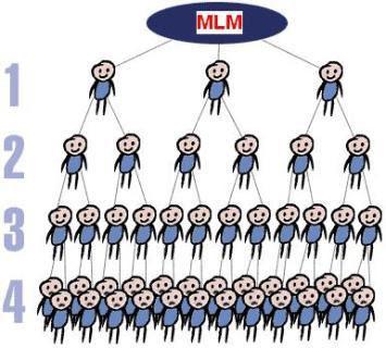 pembentukan jaringan MLM