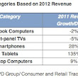 Apple Drives Growth In Two Major Consumer Electronics Categories