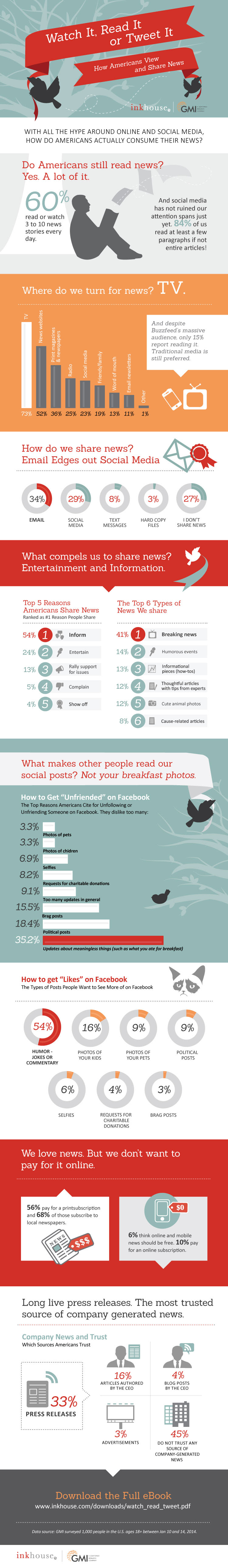 Read It, Watch It, or Tweet It – How Americans Read and Share News - infographic