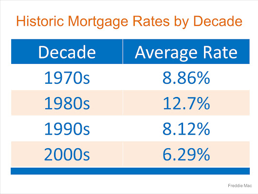 THE BIG QUESTION: Rates have gone up, should I wait to BUY? – DeRose Realty