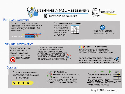How Do We Assess (And Possibly, Grade) Project Based Learning? #HackingPBL - Cooper on Curriculum