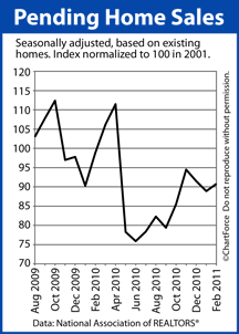 Pending Home Sales (Aug 2009 - Feb 2011)