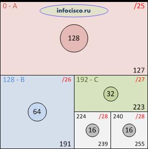 Деление сети на подсети, пятый квадрат