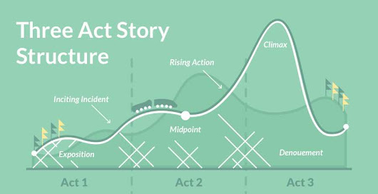 How to Write a Novel Using The Three-Act Structure • The Reedsy Blog