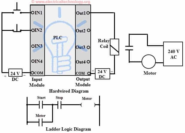 Examples of Ladder Logic Diagram for programmable logic controller