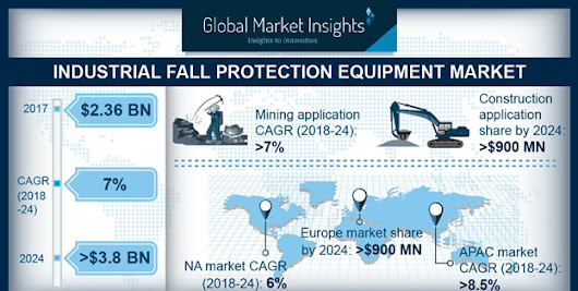 Industrial Fall Protection Equipment Market to hit $3.8 bn by 2024