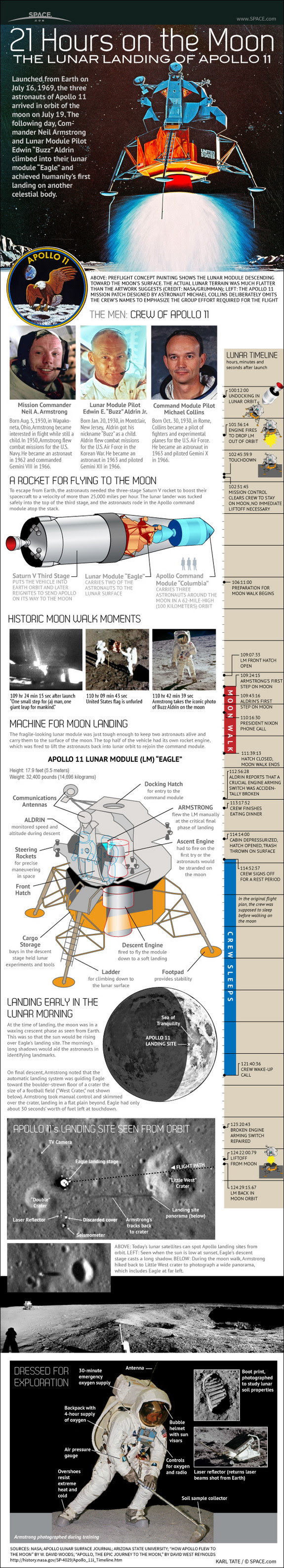 Infographic: 21 Hours on the Moon The Lunar Landing of Apollo 11 #infographic