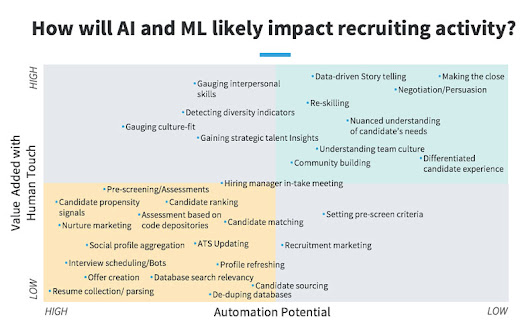 This Chart Reveals Where AI Will Impact Recruiting (and What Skills Make Recruiters Irreplaceable)