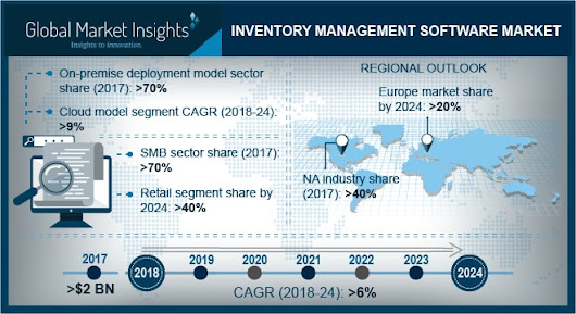 Inventory Management Software Market worth over $3bn by 2024