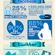 21 Amazing Social Media Stats, Facts & Figures (Infograph) - Unstoppable Profits