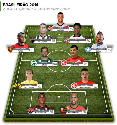 Brazilian Soccer Competition 2014: Round 3