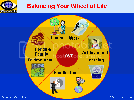 photo life_wheel_6x4.png