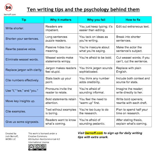 10 top writing tips and the psychology behind them - without bullshit