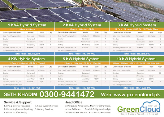 Solar System Price in Pakistan | Green Cloud | Greencloud.pk