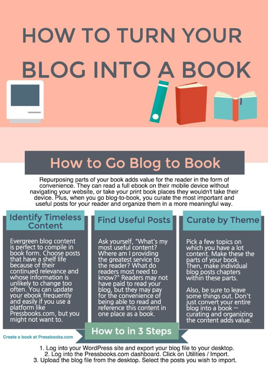 Infographic: How to Self-Publish Your Blog as a Book - Pressbooks