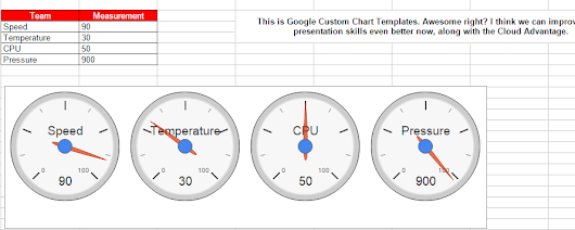 Google Spreadsheets lets you Insert Creative Charts