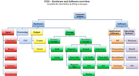 Hardware and Software - revision activity - ITGS News