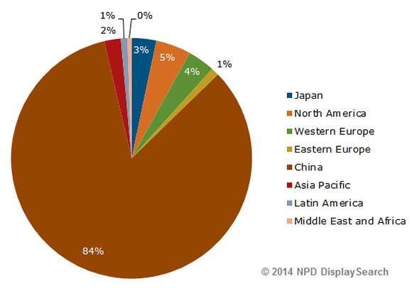 4K NPD DisplaySearch Quarterly Global TV Shipment