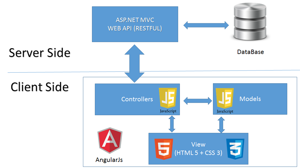 Web Blog  Angularjs   Create A Web Site Using Angularjs  Asp Net Mvc  Web Api