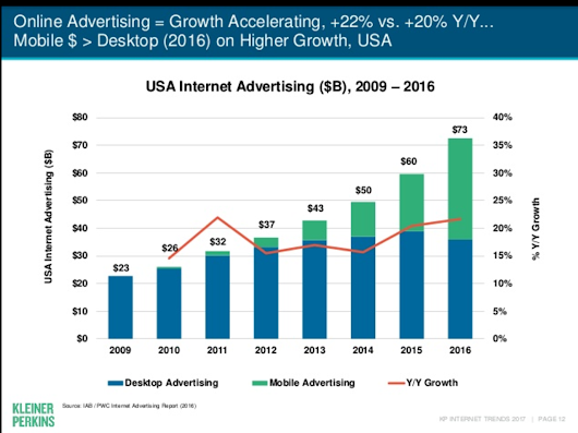Meeker's Report on the state of advertising and ad trends to watch out for | Search Engine Watch