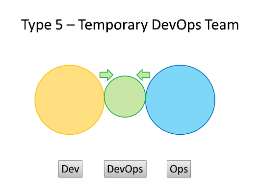 What Team Structure is Right for DevOps to Flourish?