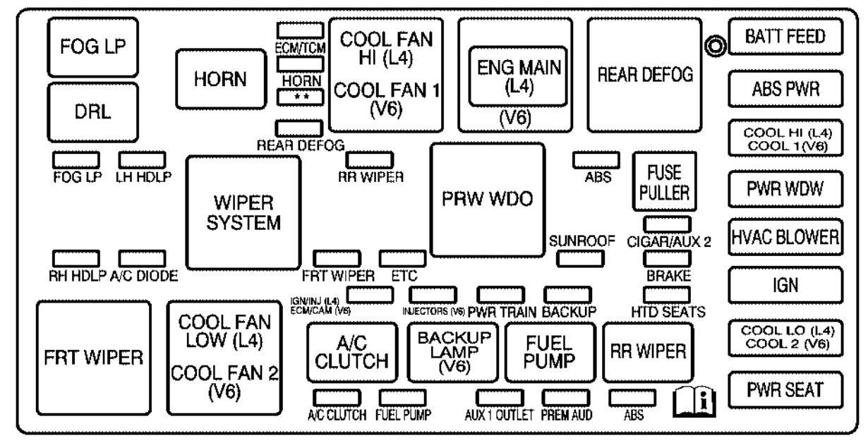 Saturn Vue 2001 2004 Fuse Box Diagram Auto Genius