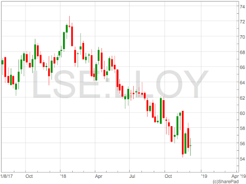 Lloyds Share Price - Lloyds share price falls to fresh 2-year low as PM May delays meaningful vote - UK Investor Magazine : The lloyds bank share price has zoomed past 50p in today's trading.