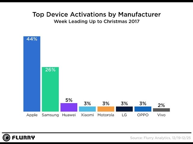 Apple Again Dominated Holiday Sales With 44% of All New Mobile Device Activations