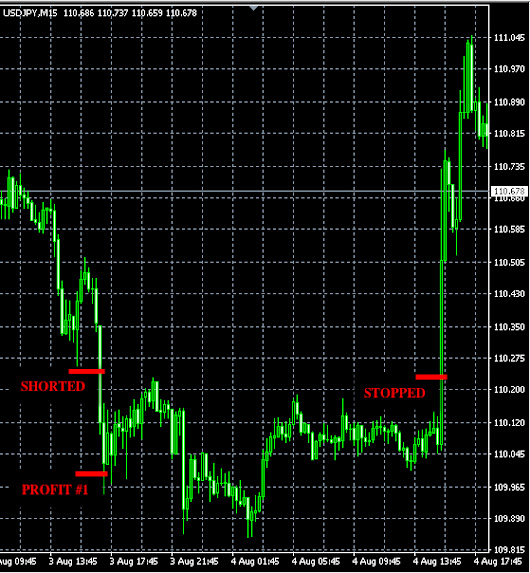 Th., Aug. 3 Forex signals results: +24 pips profit » Forex Signals, Trade Copier, Forex Trading Strategies