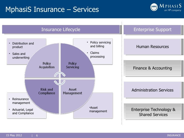Insurance Policy: Insurance Policy Life Cycle