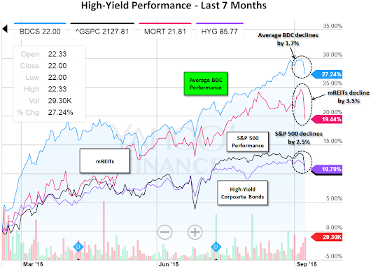 Are High-Yield Retail Investors Starting To Take Profits? | Seeking Alpha