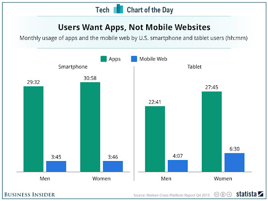It Turns Out People Don't Really Surf The Web On Their Smartphones