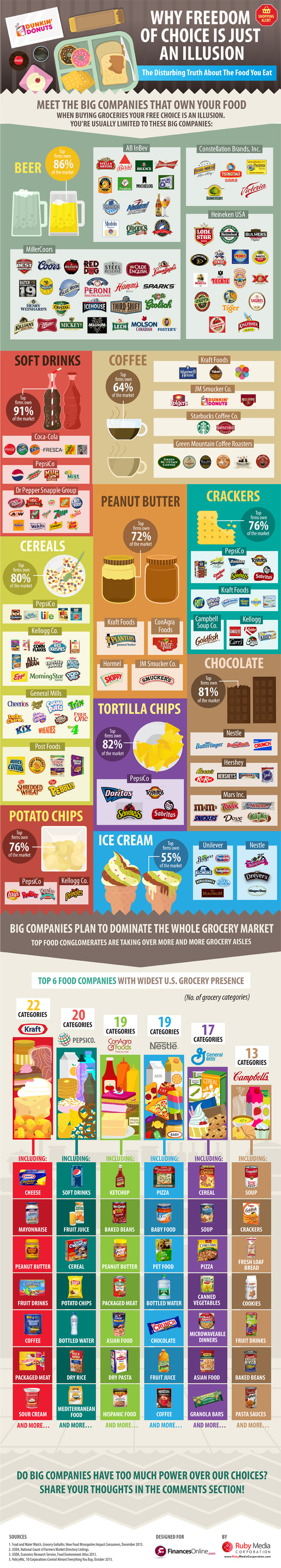 Top Grocery Brands Comparison: Latest Research On Big Food Companies Exploiting Our Shopping Habits