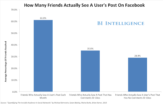 CHART: How Many Friends See Your Facebook Posts? The Debate's Over, It's 35%