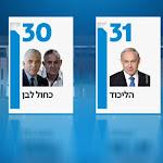 סקר כאן חדשות: לראשונה מאז איחוד גנץ-לפיד – הליכוד חוזר להוביל - כאן תאגיד השידור הישראלי