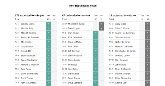 How Every Member Voted on the House Health Care Bill