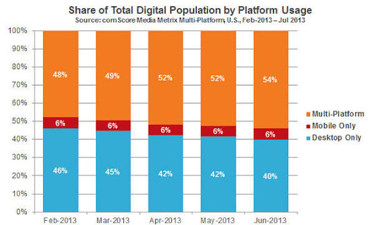 The Multi-Platform Majority: How Mobile is Changing the Way We Experience the Web