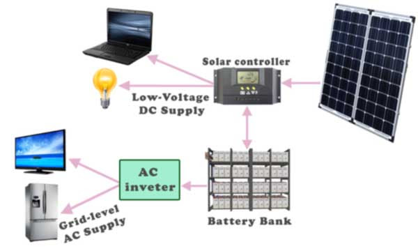 Stand Alone or Off Grid Solar Power Station