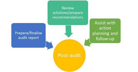 Preparing for an Integrated Management Systems  Audit: ISO 19011:2011