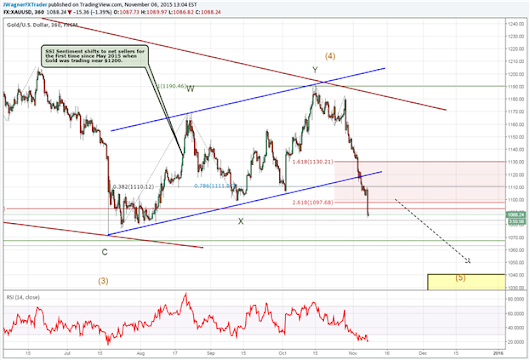 Gold Price Plunges Towards 5 Year Lows | DailyFX