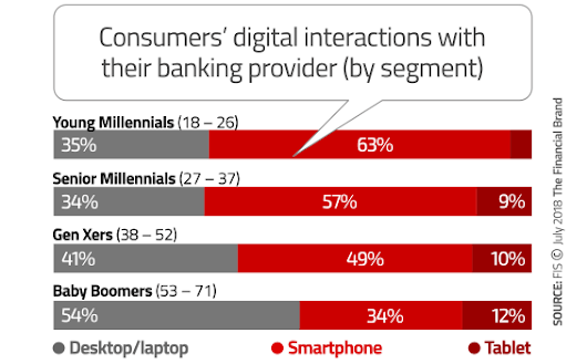 5 Key Trends Revolutionizing The Customer Experience in Banking