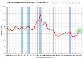 Non-Residential Structure Investment as Percent of GDP