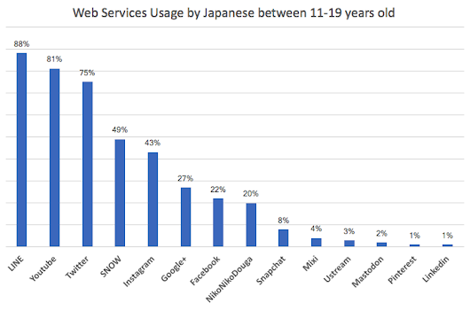 Japanese Teenagers Prefer SNOW Over Snapchat - AJPR